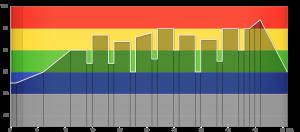 activio graph